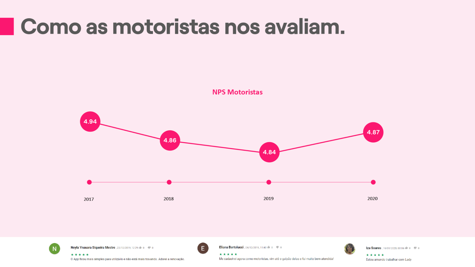 Como as motoristas nos avaliam.
